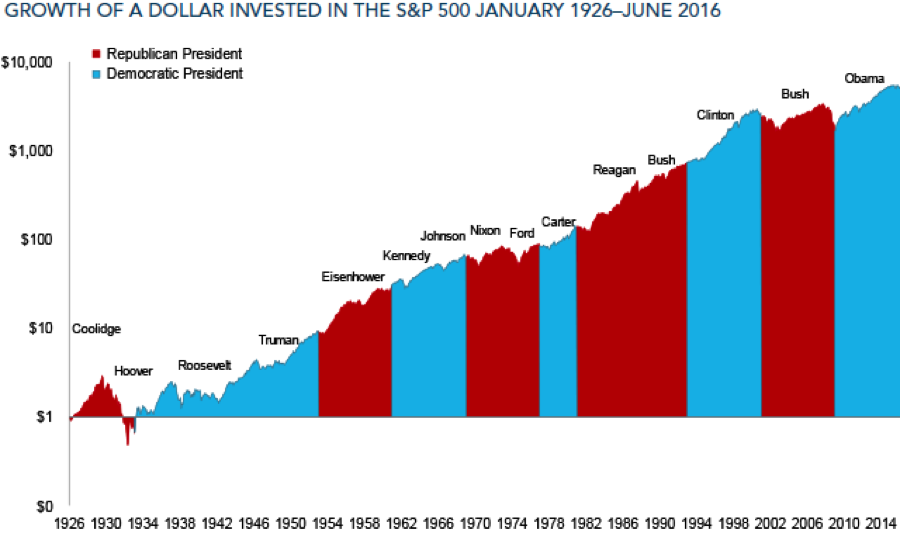 1216 USD growth invested in S&P500 1926 to 2016