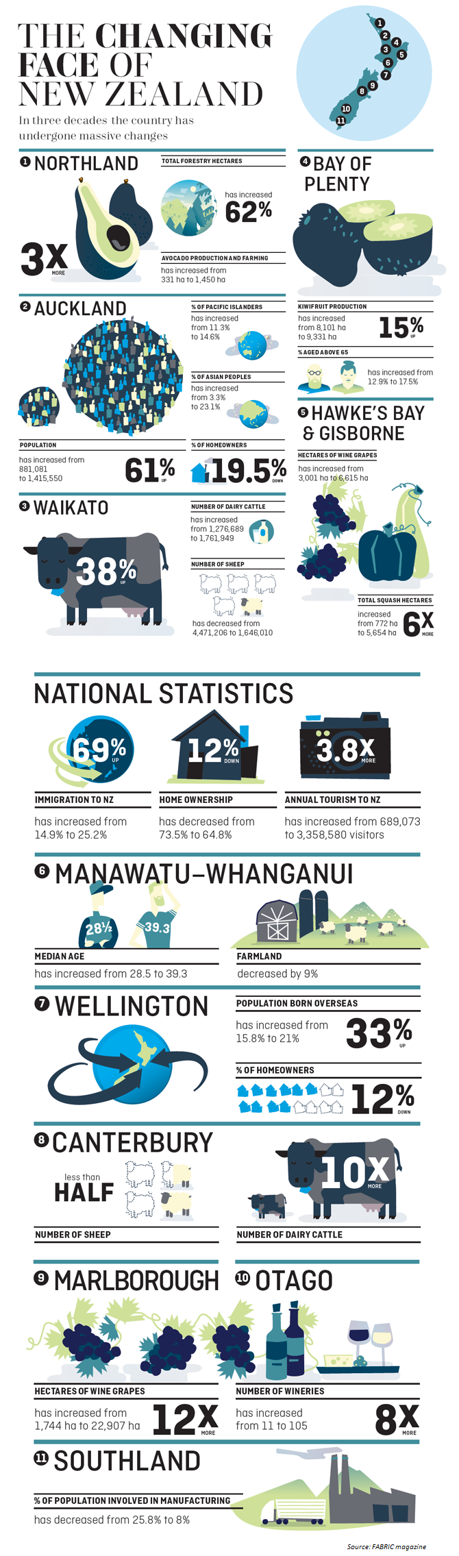 The changing face of NZ infog